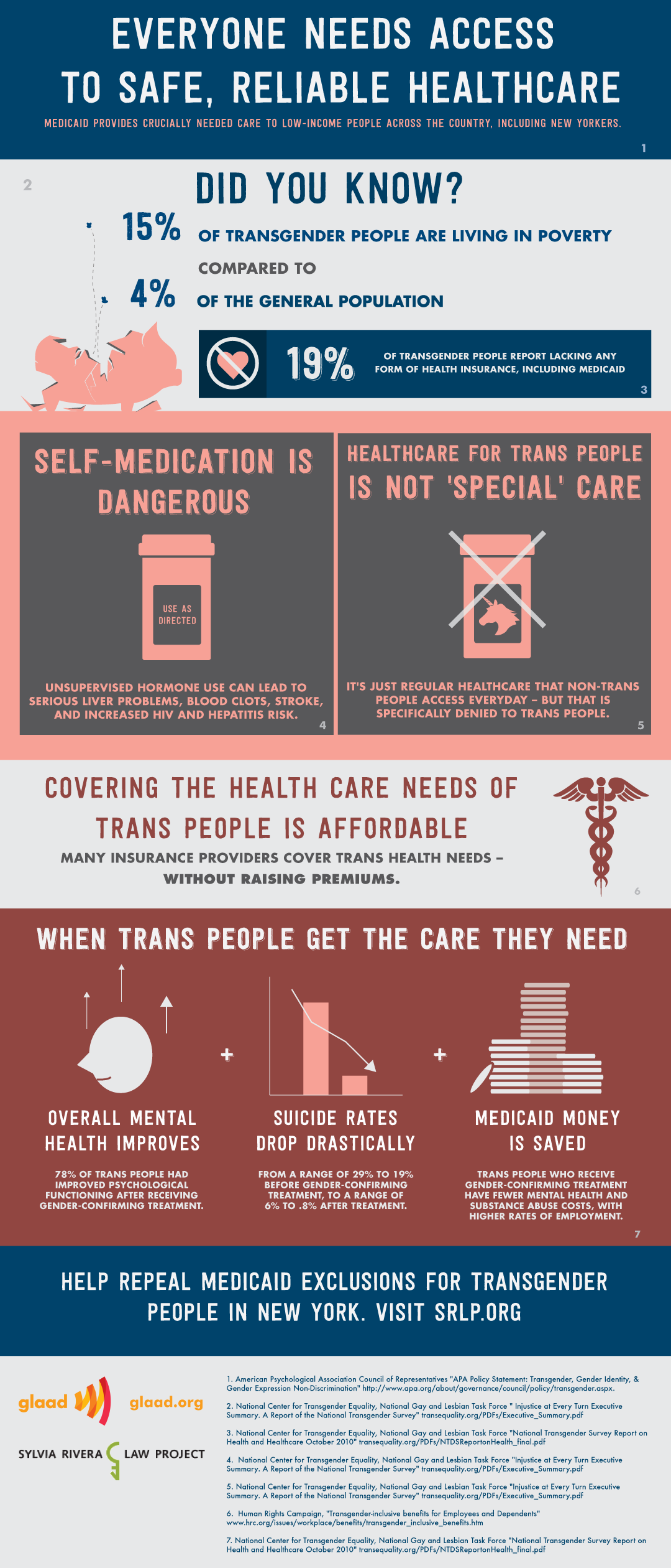 Healthcare Realities for Trans and Gender Non Conforming People